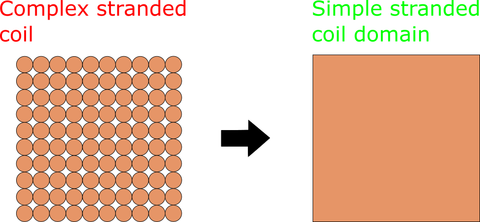 Stranded coil source